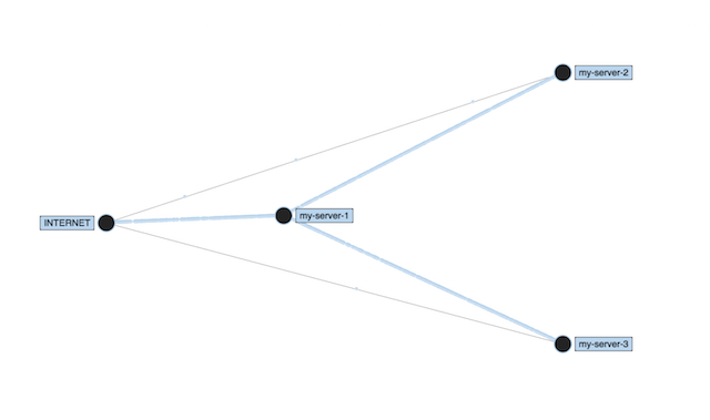 Infrastructure-topology-reverse-engineered-from-cross-process-metrics