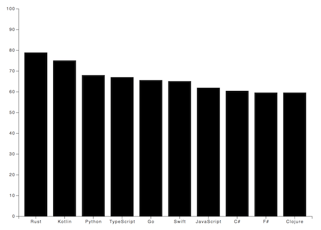 d3-js-tutorial-bar-chart-drawn-out-with-javascript