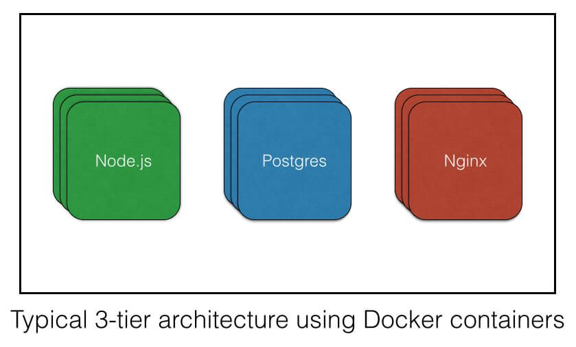 typical 3-tier architecture with Docker containers