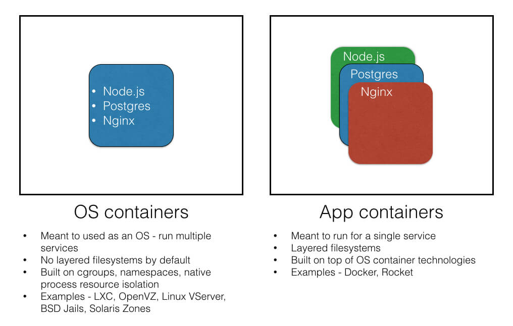 OS Containers vs. App Containers